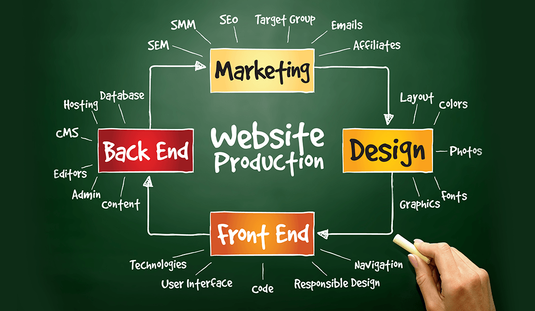 Tips for Choosing The Best Web Design Company For Your Business in Toledo